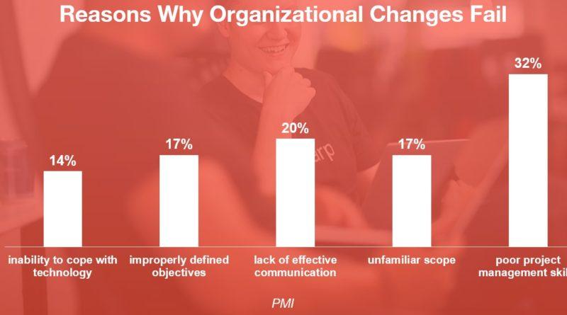 Dovody zlyhania organizacnych zmien PMI